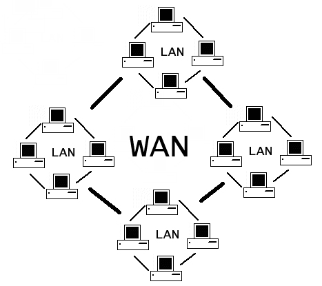 What is wan ethernet