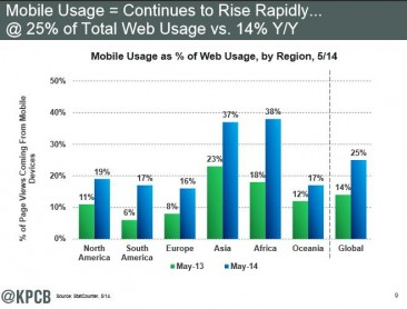 Where New Internet Users Will Come From, and How They're Accessing the Web