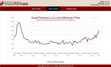 4L.com / LLLL.com Domain Prices