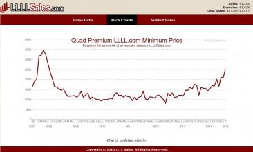 4L.com / LLLL.com Domain Prices