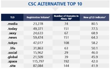 csc alternative top 10